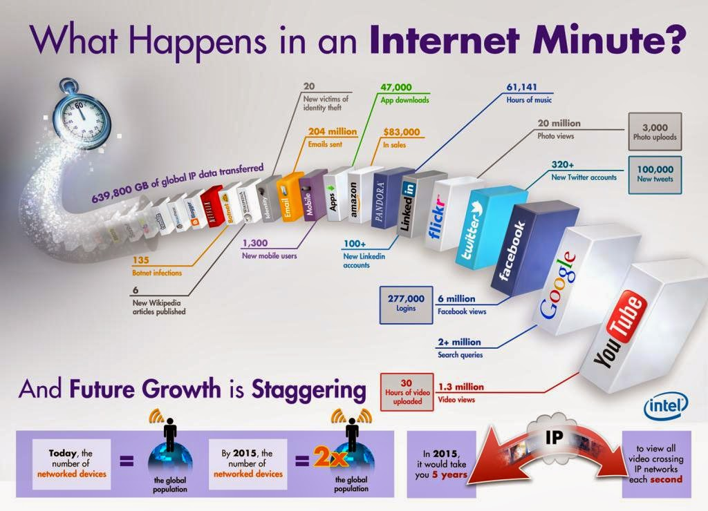 What happens to internet every minute